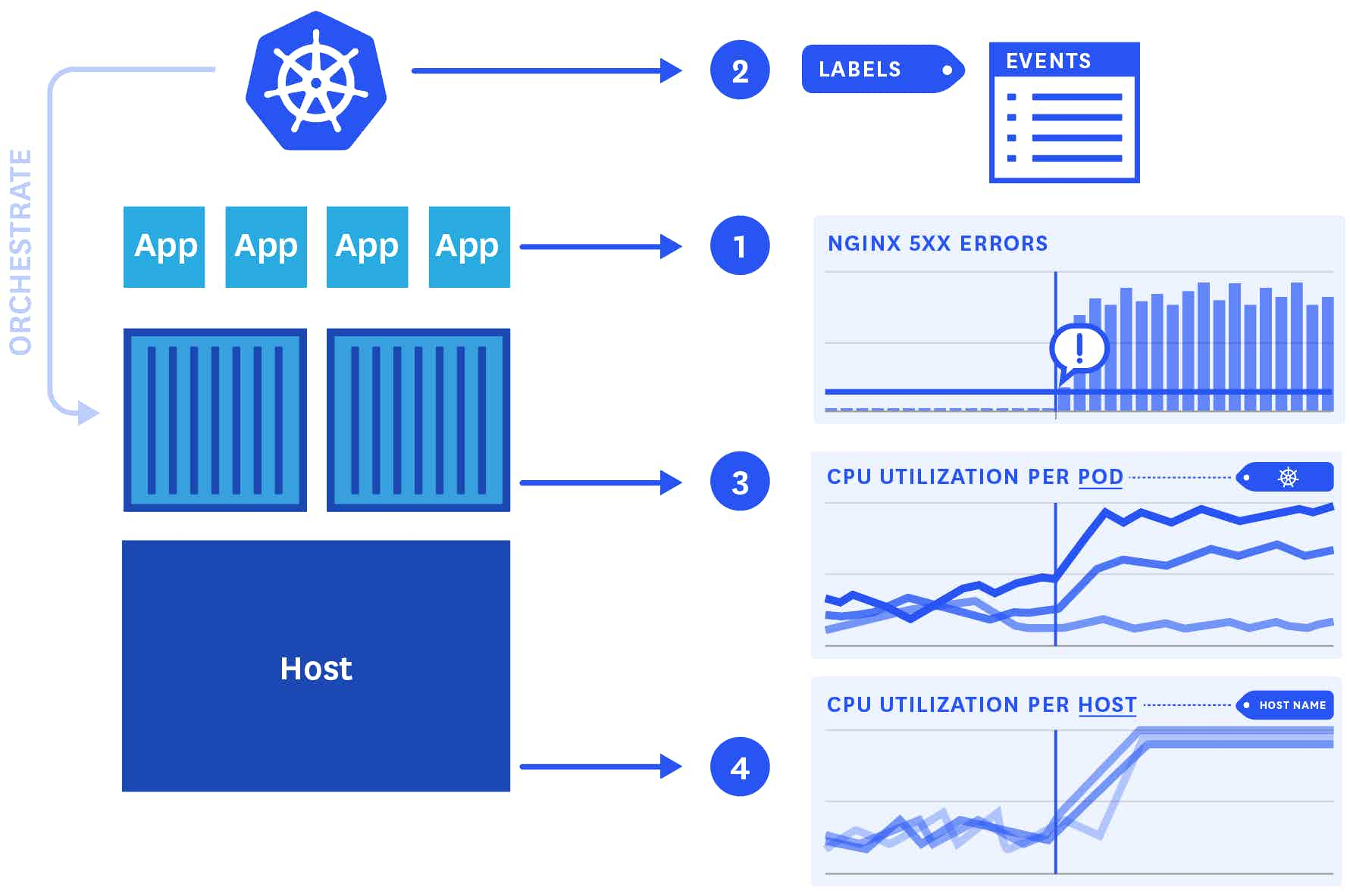 Kubernetes monitoring use case