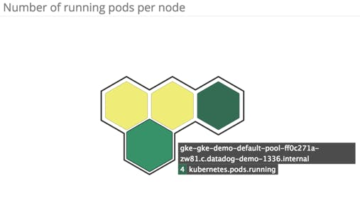 pods per node