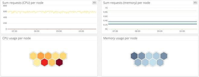 Kubernetes memory and CPU per host