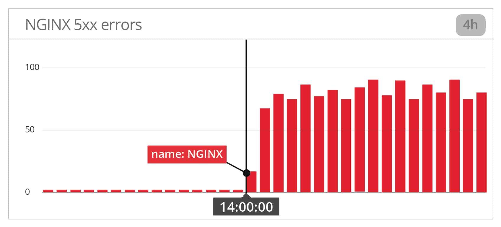 NGINX 5xx errors