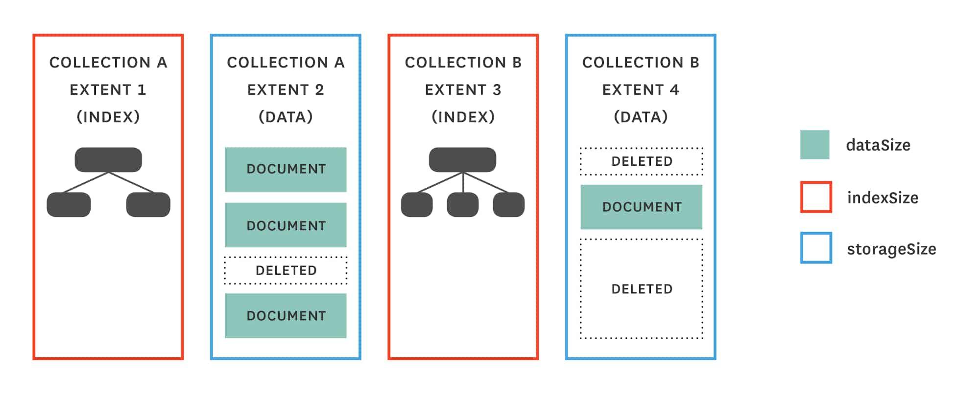 Monitoring MongoDB performance - dbStats storage metrics