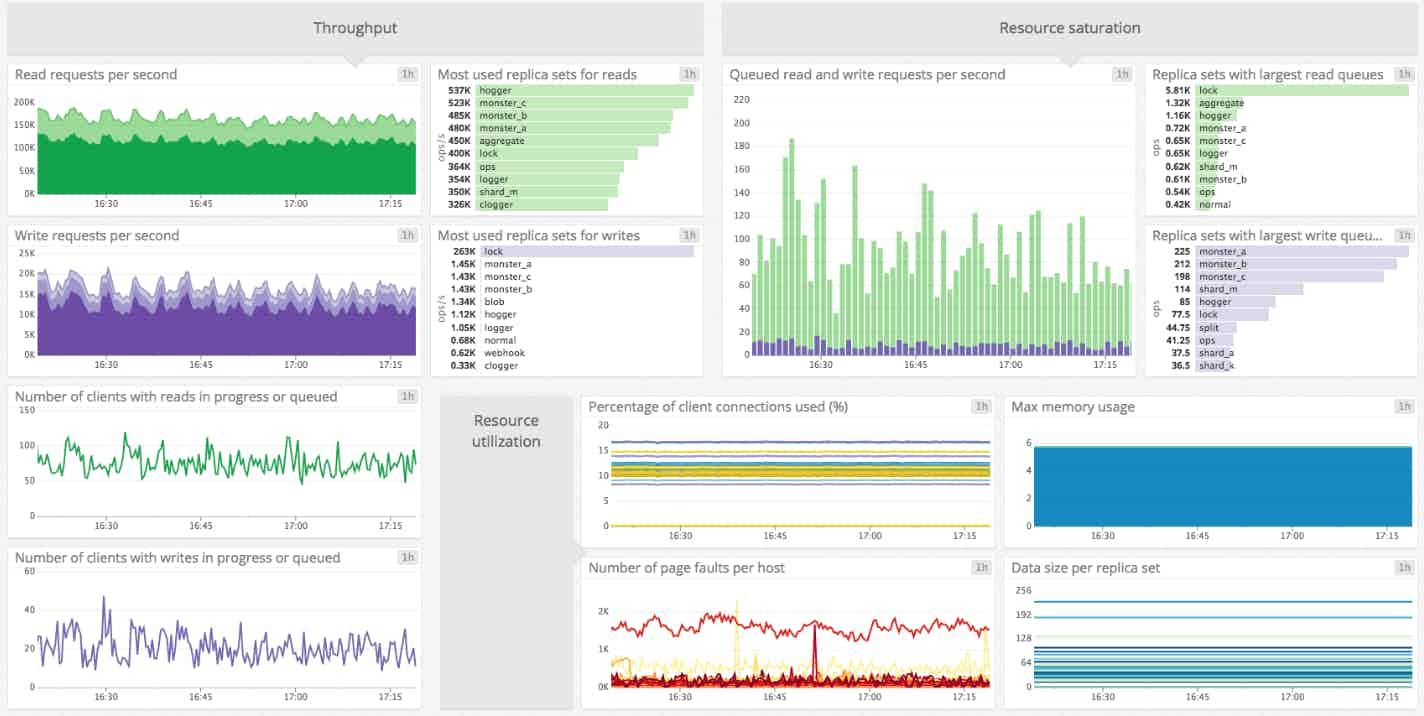 monitoring MongoDB performance dashboard
