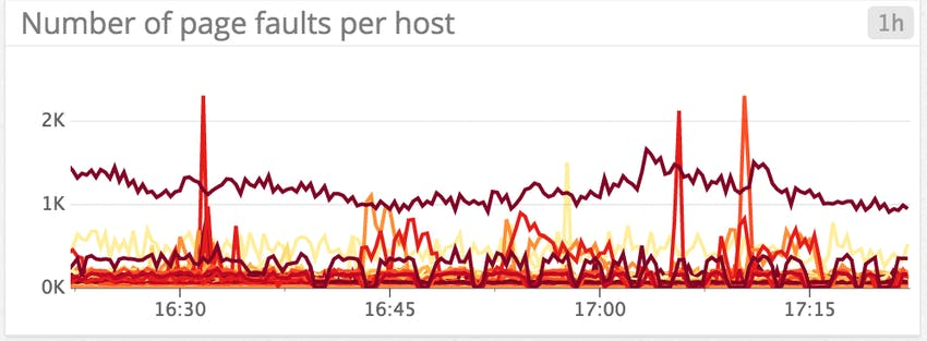 Monitoring MongoDB performance - page faults