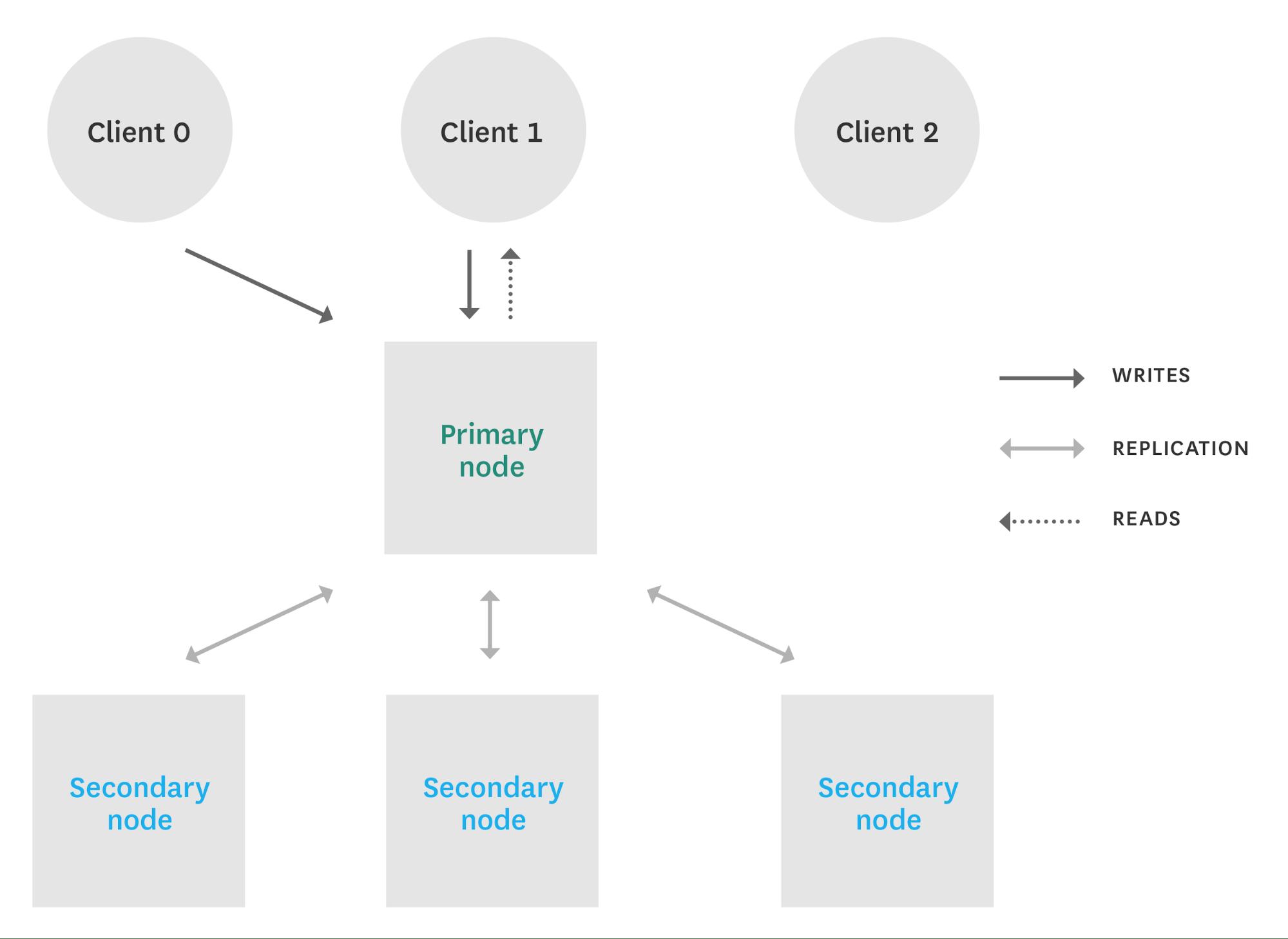 Monitoring MongoDB performance - sharding vs replication