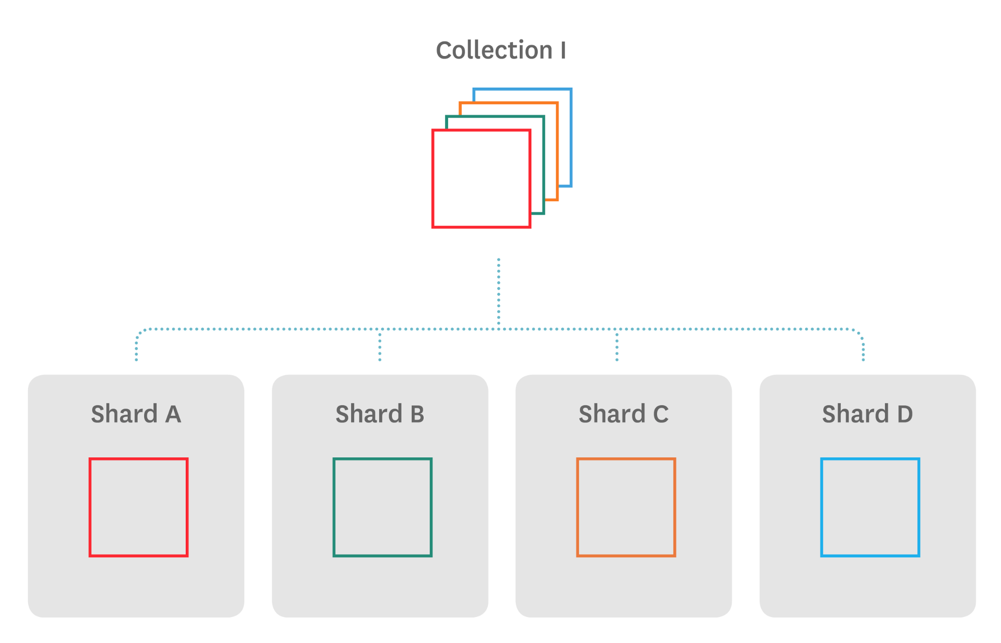 Monitoring MongoDB performance - sharding