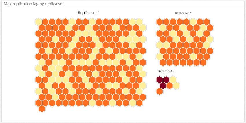 Monitoring MongoDB performance - replication lag by replica set