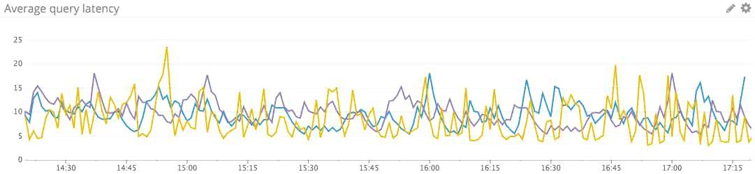MySQL latency graph