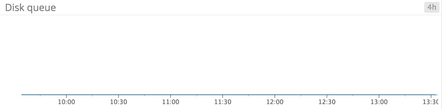 Windows Server 2012 monitoring - Disk queue