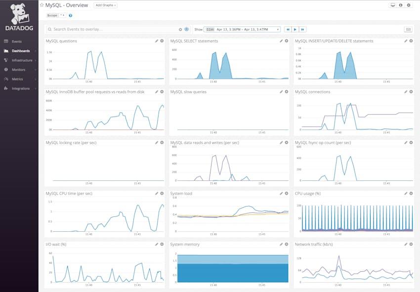 MySQL dashboard in Datadog