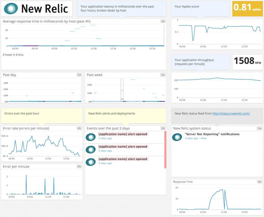 A Datadog template dashboard displaying key New Relic application metrics