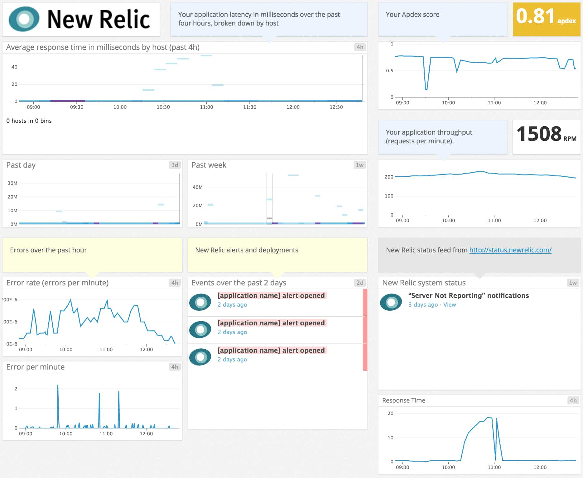 A Datadog template dashboard displaying key New Relic application metrics