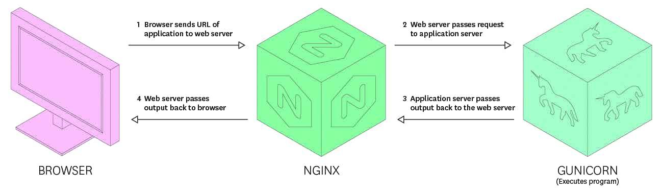 Gunicorn health - Typical flow for a CGI application