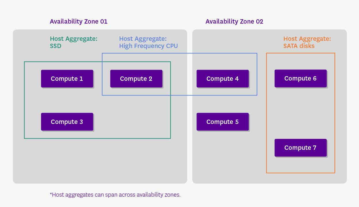 Host aggregates and availability zones in OpenStack