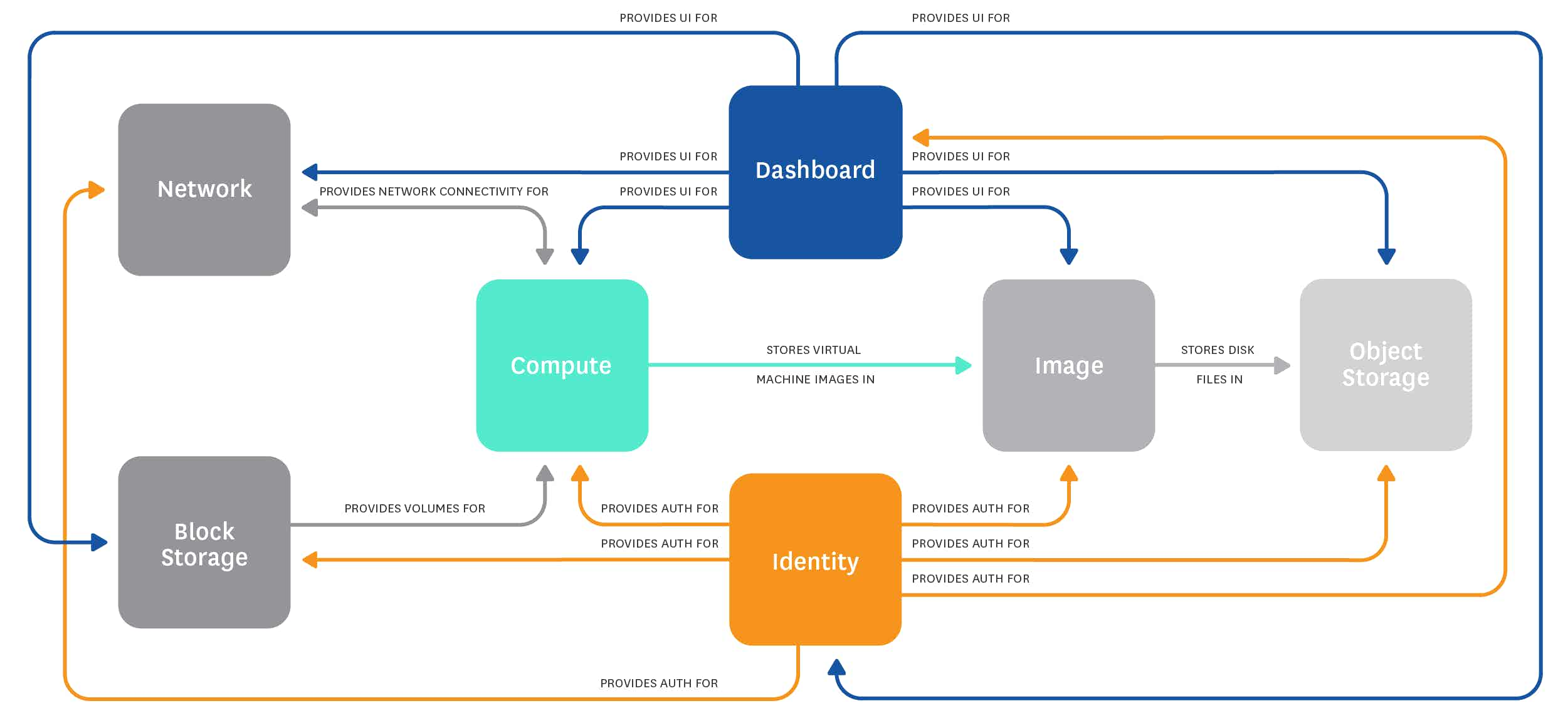 Monitoring Openstack nova - Openstack Architecture overview