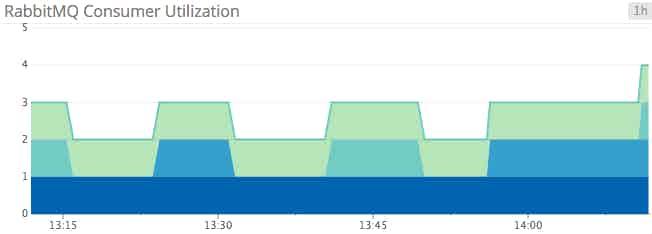 Monitoring Openstack Nova - Queue consumer utilization