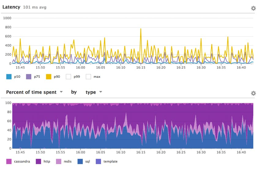 Datadog's APM interface displays latency measures for each service