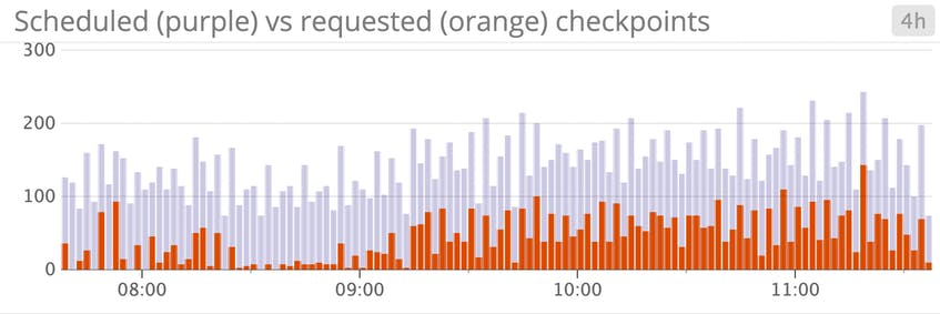 postgresql scheduled vs requested checkpoints