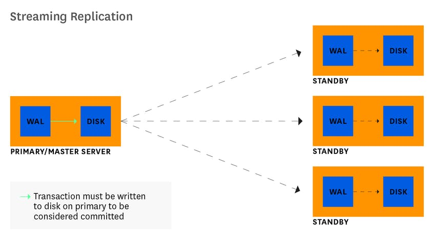 monitor postgres streaming replication diagram