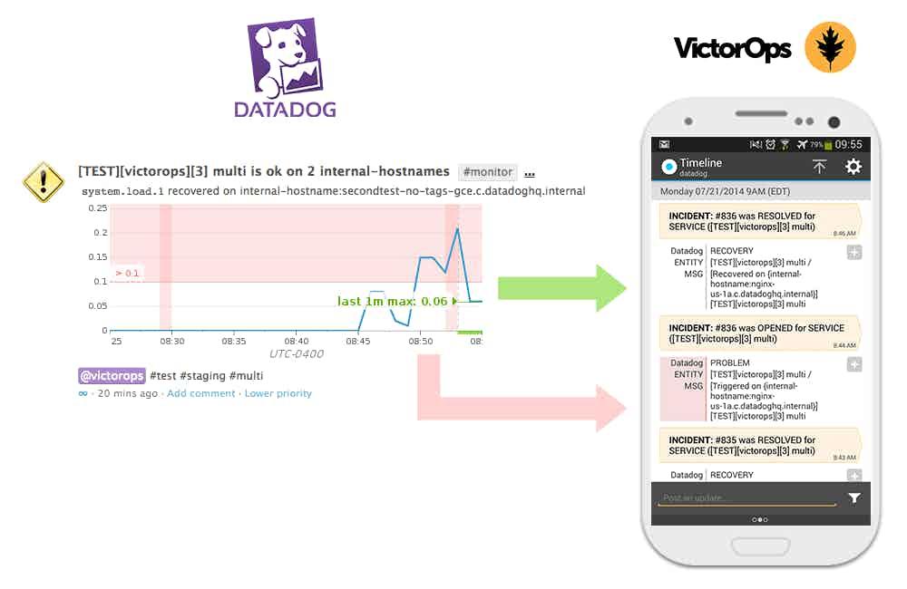 victorops timeline