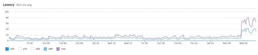 request latency timeseries graph
