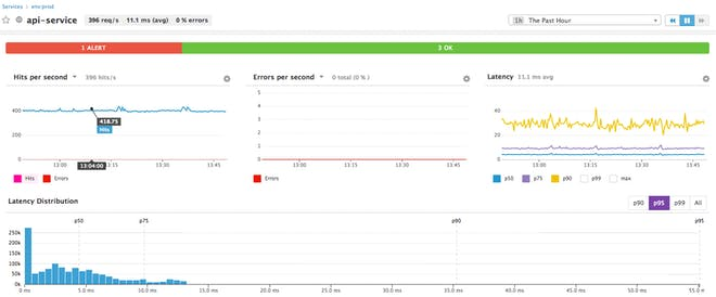 APM service-level alert status