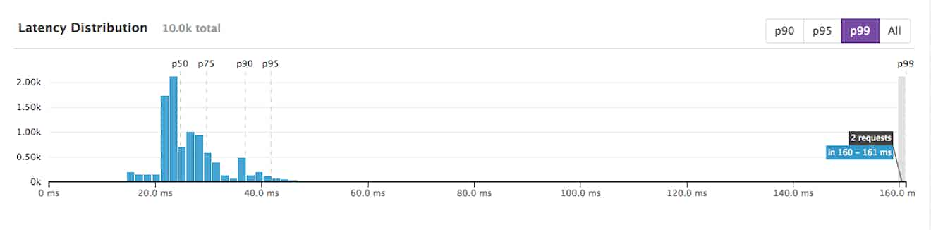 request latency distribution