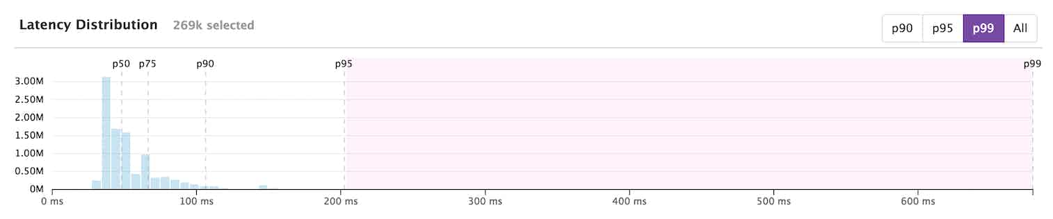 select 95th to 99th percentile latency requests