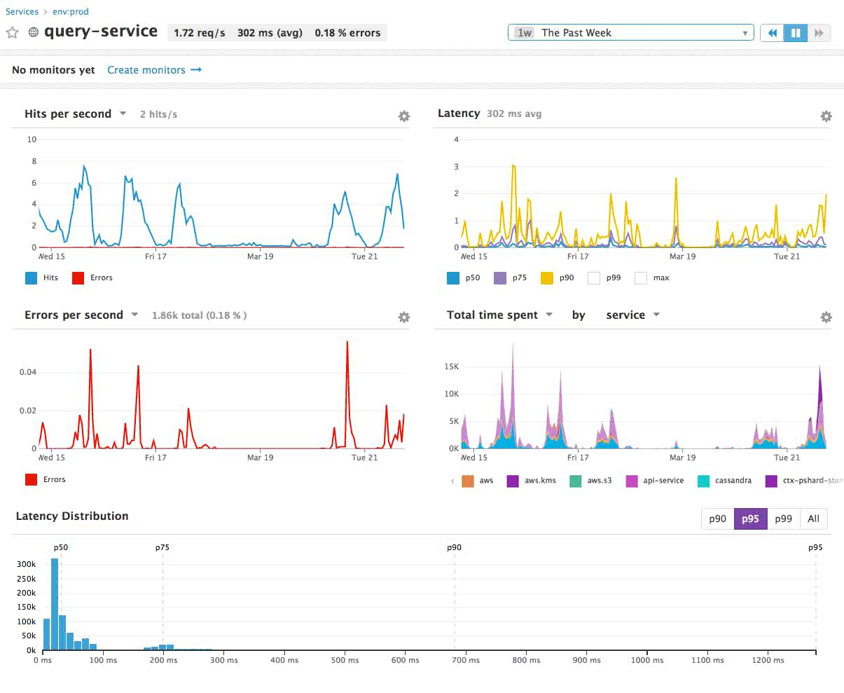 query service APM dashboard