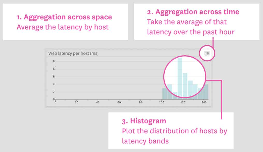 Latency per web server