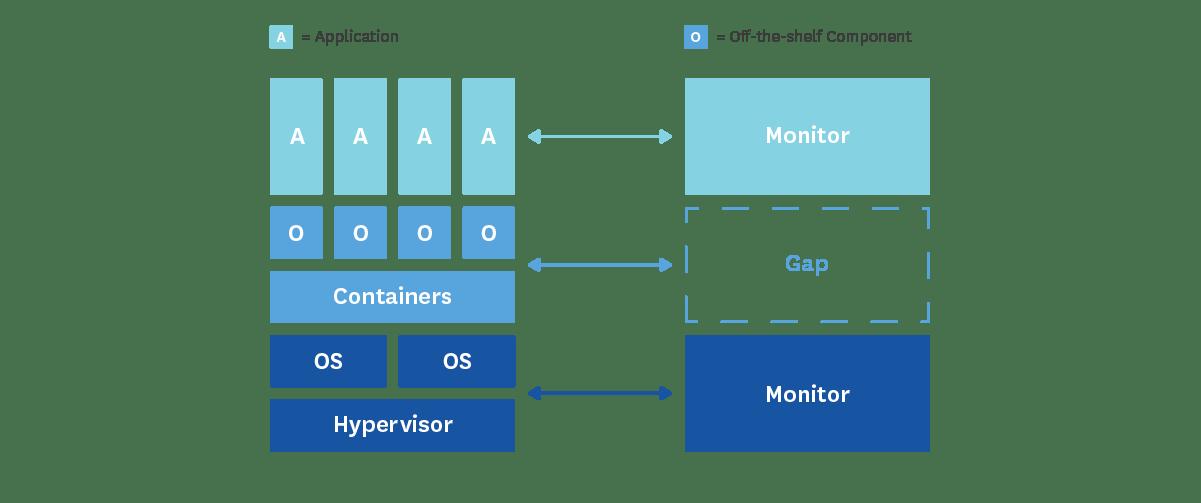diagram stack gap