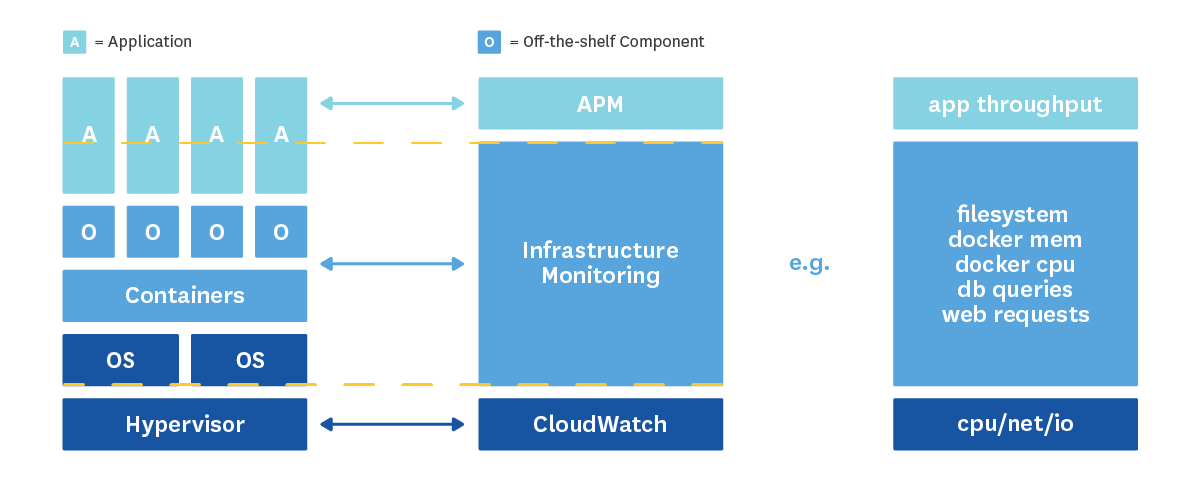 Monitoring the stack in layers