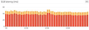 Confusingly summed latency metrics