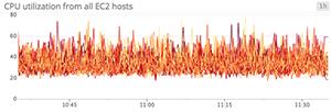 Noisy CPU line graph