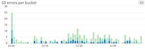 Error count bar graph
