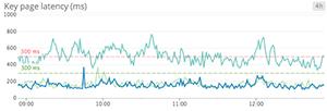 Key page latency