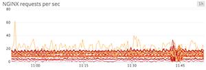 Web server requests per node