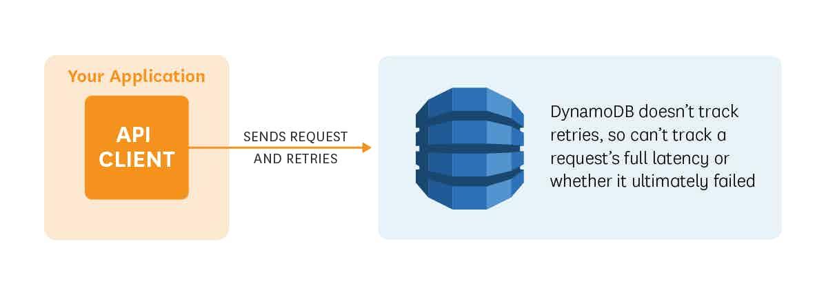 DynamoDB requests retries