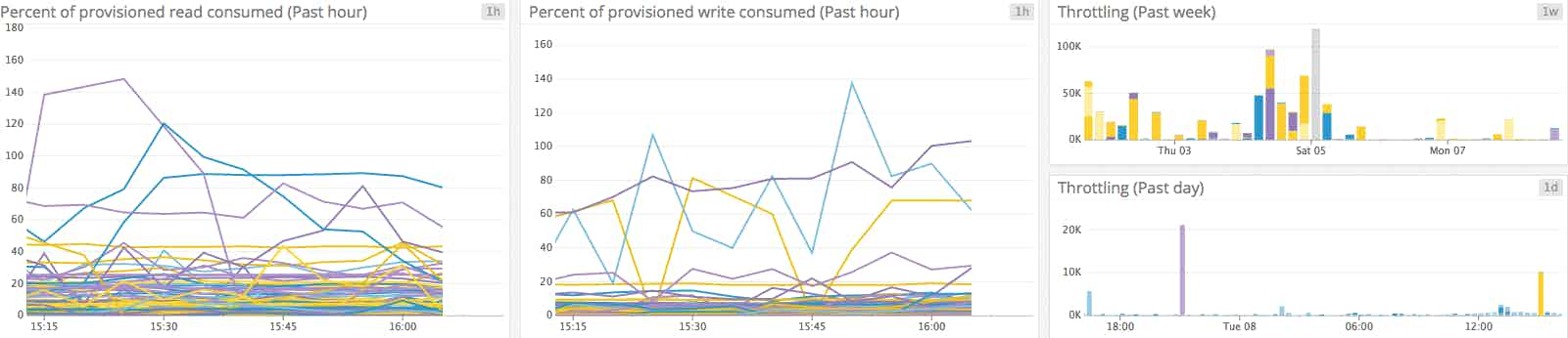 Consumed throughput and throttling graphs