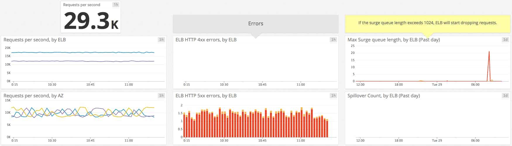 Load balancer metrics graphs