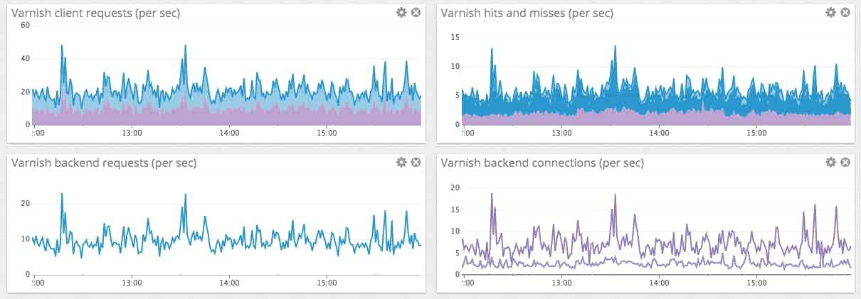Key Varnish performance metrics dashboard