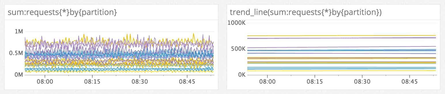 Flatten noisy series with trend lines