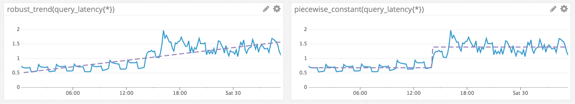 Trend line versus stepwise line