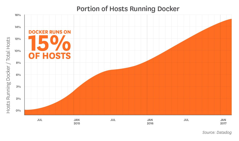 Docker está ejecutandose en el 10% de los Hosts que Datadog monitoriza