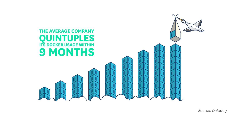 Los Adoptantes multiplican su cantidad de contenedores por 5 en 9 meses
