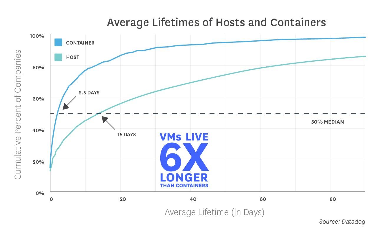 Las imágenes más usadas de Docker son Registry, Nginx y Redis